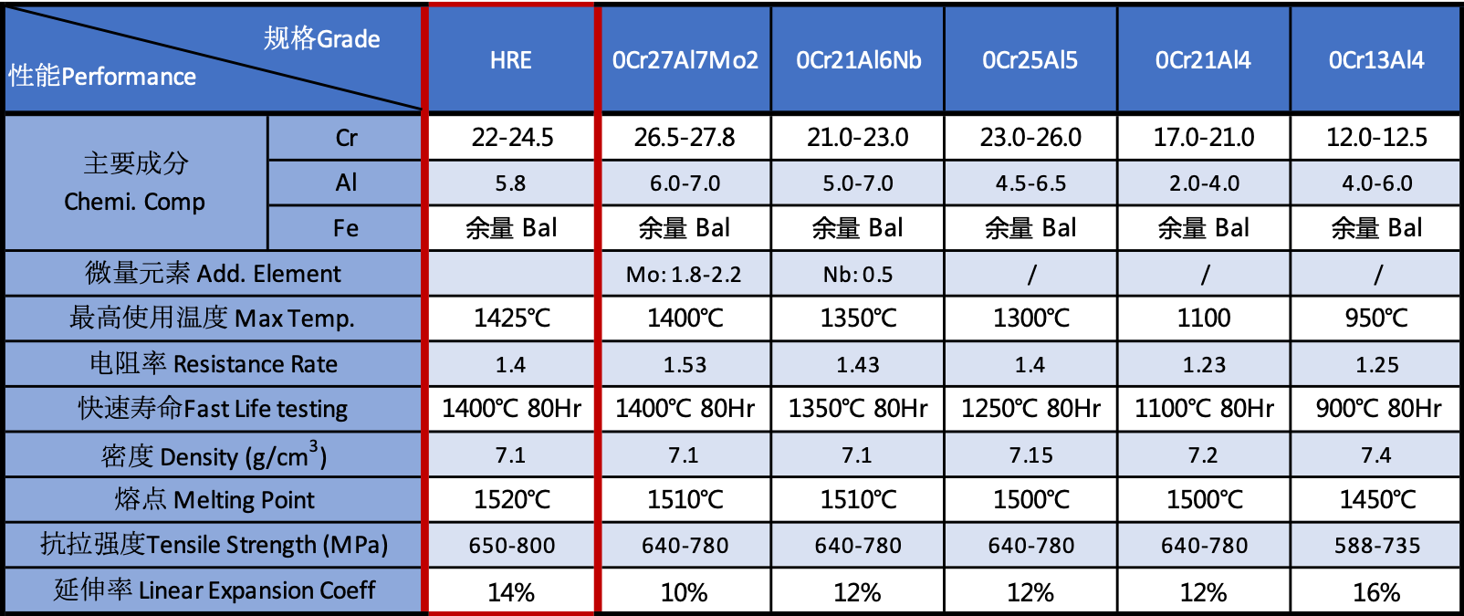 Heating Wire Grades