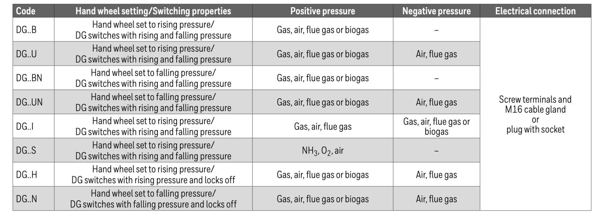 KROM Pressure Switch