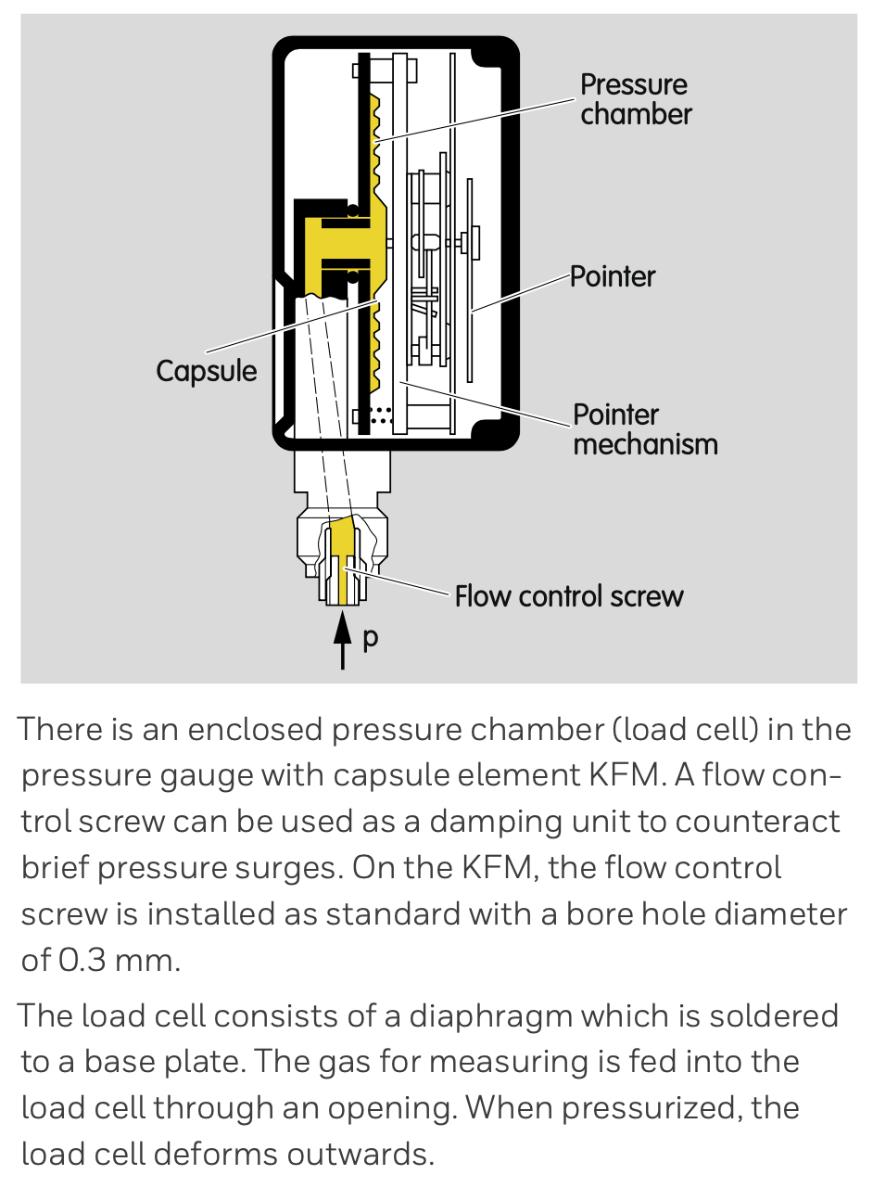 KROM pressure gauge