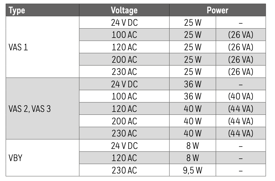 KROM Gas Solenoid Valve data sheet