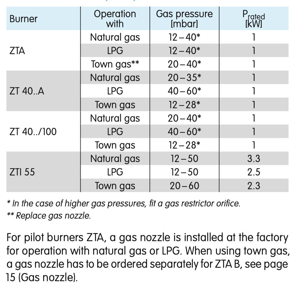 KROM pilot burner data sheet