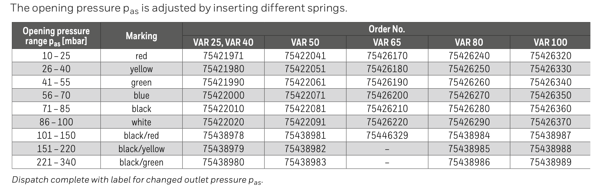 Krom Schroder Pressure Control and Relief Regulator data sheet