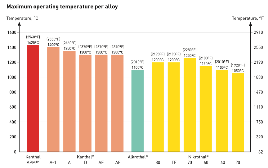 The maximum working temperature of Kanthal Alloys